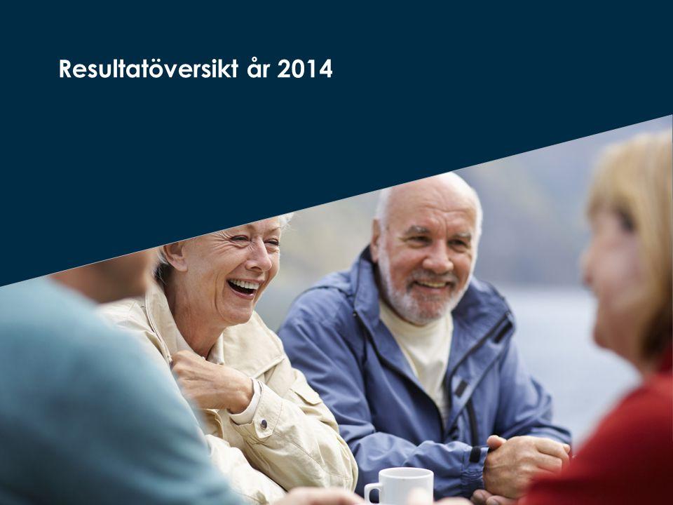 Andel positiva svar inom området trygghet Källa: Socialstyrelsen, Vad tycker de äldre om äldreomsorgen.
