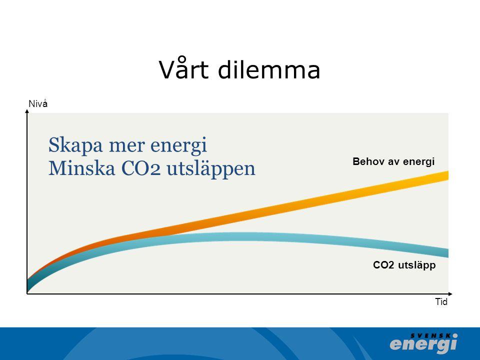 Behov av energi Nivå Tid Skapa mer energi Minska CO2 utsläppen CO2 utsläpp Vårt dilemma