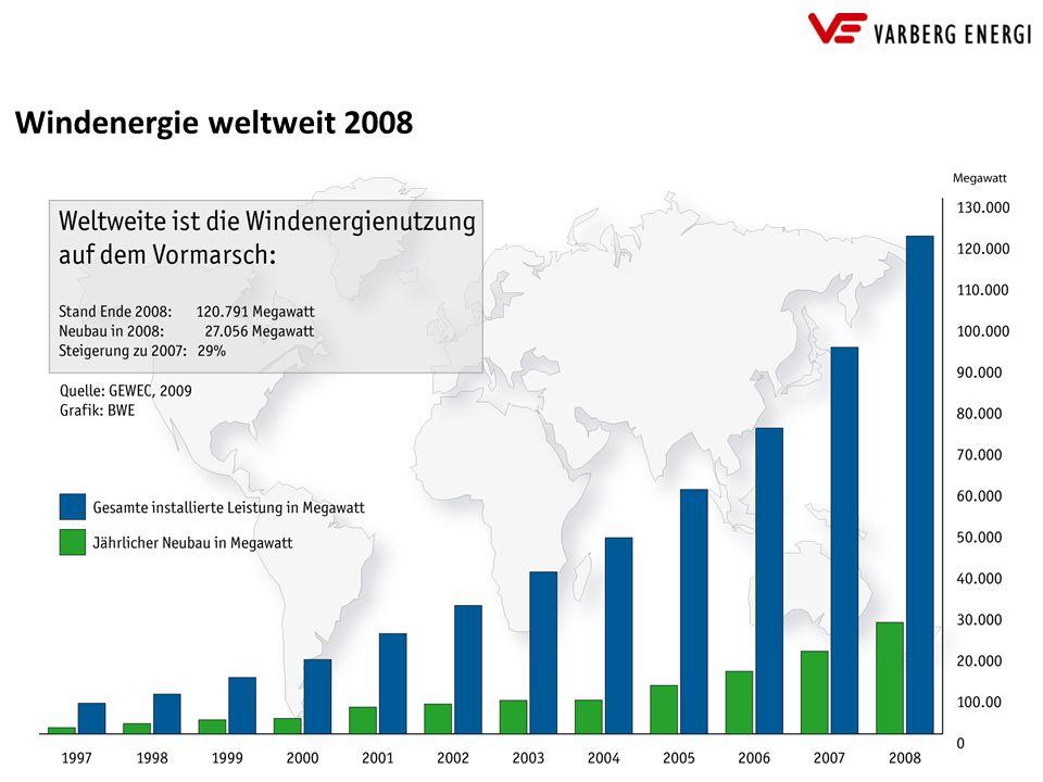 Windenergie weltweit 2008