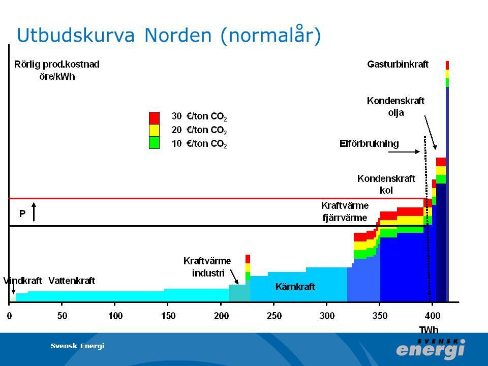 Utbudskurva Norden (normalår) Svensk Energi