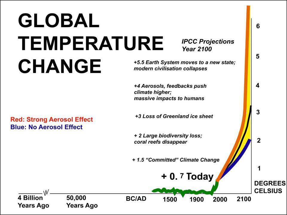 Om inget görs ökar utsläppen med 25-90% till 2030 Om inget görs ökar utsläppen med 25-90% till 2030 Energiförbrukningen ökar globalt med 45-110% till 2030 Energiförbrukningen ökar globalt med 45-110% till 2030 För att stabilisera på 450 ppm krävs snabba åtgärder – utsläppen bör nå sitt maximum redan 2015 För att stabilisera på 450 ppm krävs snabba åtgärder – utsläppen bör nå sitt maximum redan 2015 Mer än 50% minskning krävs globalt till 2050 för att nå 2- gradersmålet Mer än 50% minskning krävs globalt till 2050 för att nå 2- gradersmålet Teknologier finns redan idag, fler i framtiden Teknologier finns redan idag, fler i framtiden Pris på koldioxid skapar rätt incitament, 15-35 öre/kg Pris på koldioxid skapar rätt incitament, 15-35 öre/kg Kostnad: mindre än 0,12 % av global BNP/år för att nå 2- gradersmålet Kostnad: mindre än 0,12 % av global BNP/år för att nå 2- gradersmålet Vad kan göras för att hejda utvecklingen?