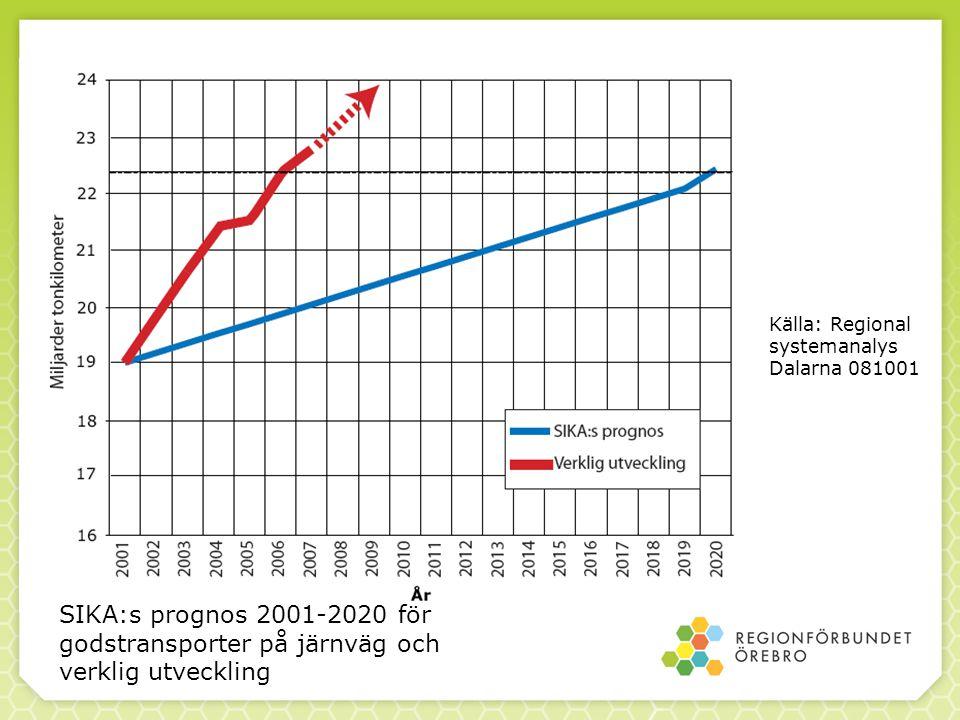Källa: Regional systemanalys Dalarna 081001 SIKA:s prognos 2001-2020 för godstransporter på järnväg och verklig utveckling