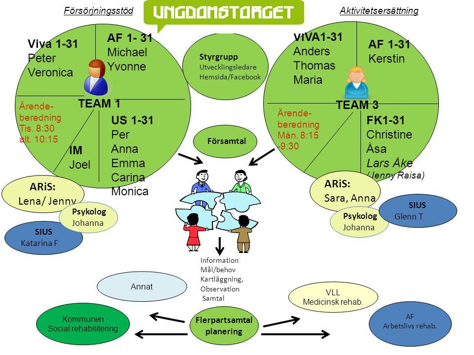 Arbete Lisa 20-24 år Söker anpassad lämplig arbetsprövning Riksgymnasiet dec 2010vår/sommarVintern 2011Jan.