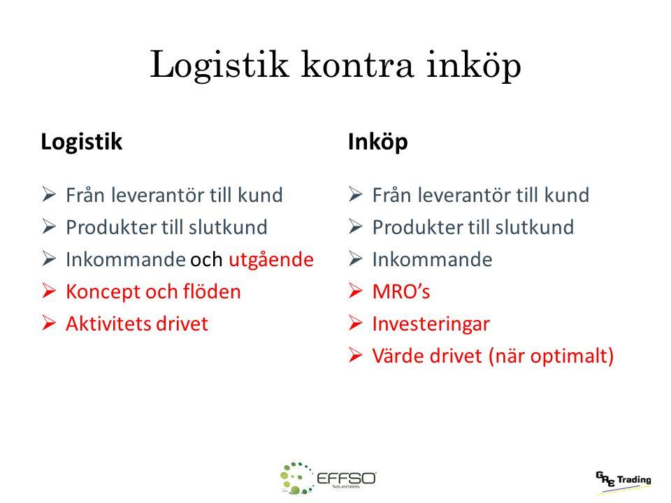 Logistik kontra inköp Logistik  Från leverantör till kund  Produkter till slutkund  Inkommande och utgående  Koncept och flöden  Aktivitets drive