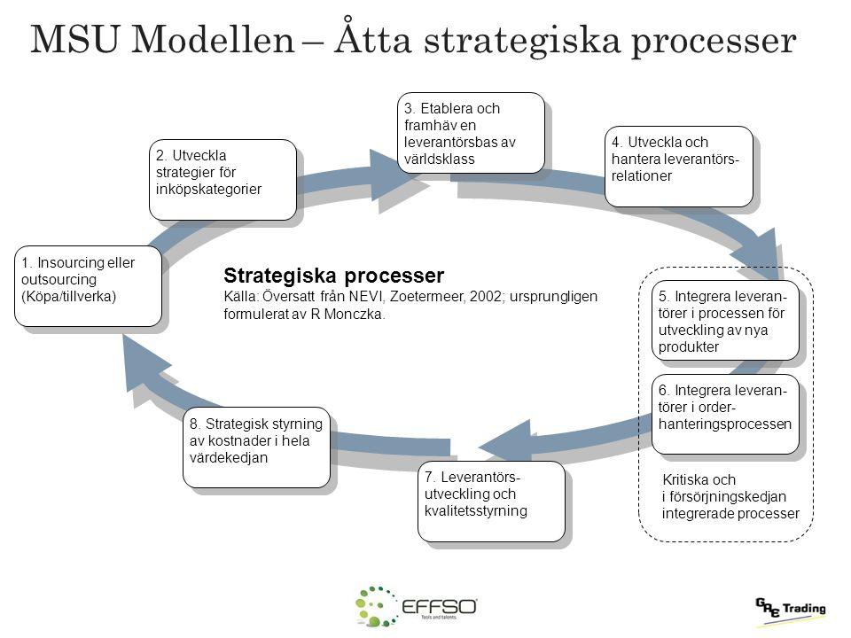 1. Insourcing eller outsourcing (Köpa/tillverka) 1. Insourcing eller outsourcing (Köpa/tillverka) 2. Utveckla strategier för inköpskategorier 3. Etabl
