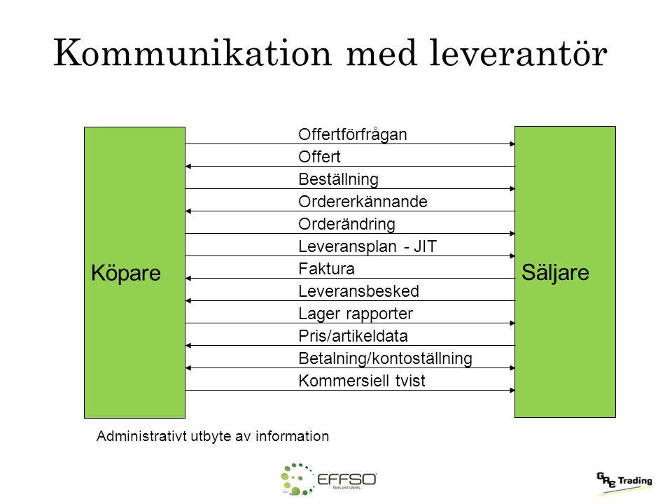 Kommunikation med leverantör Administrativt utbyte av information Köpare Säljare Offertförfrågan Offert Beställning Ordererkännande Orderändring Lever