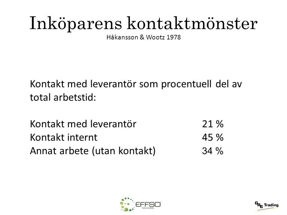 Inköparens kontaktmönster Håkansson & Wootz 1978 Kontakt med leverantör som procentuell del av total arbetstid: Kontakt med leverantör21 % Kontakt int