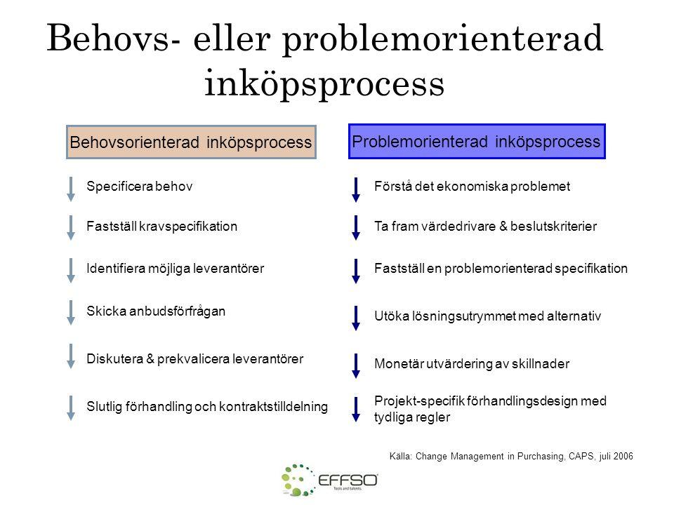 Behovs- eller problemorienterad inköpsprocess Källa: Change Management in Purchasing, CAPS, juli 2006 Specificera behov Fastställ kravspecifikation Sk