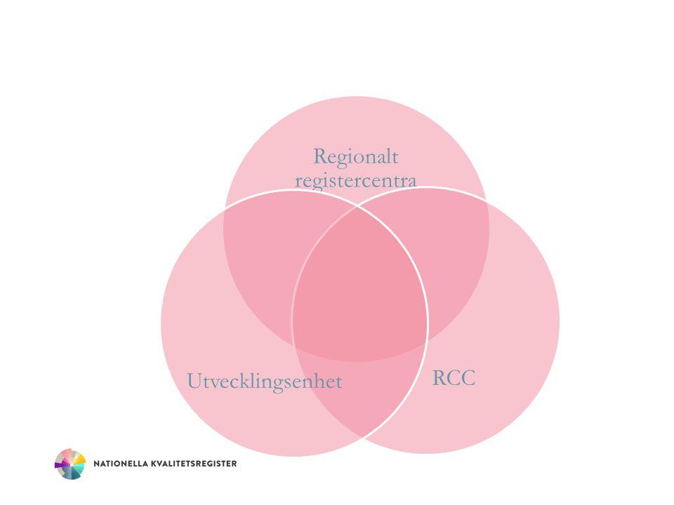 1.RCO:s uppdrag är att driva på utvecklingen och stödja registren i att leva upp till samtliga ovanstående krav utifrån varje registers behov och utvecklingsfas.