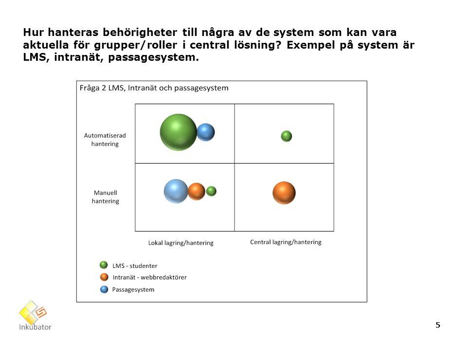 Hur hanteras behörigheter till några av de system som kan vara aktuella för grupper/roller i central lösning.