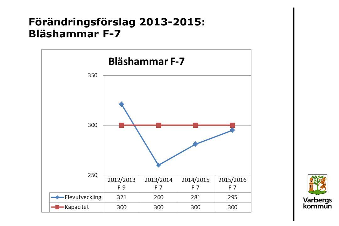 Förändringsförslag 2013-2015: Bläshammar F-7