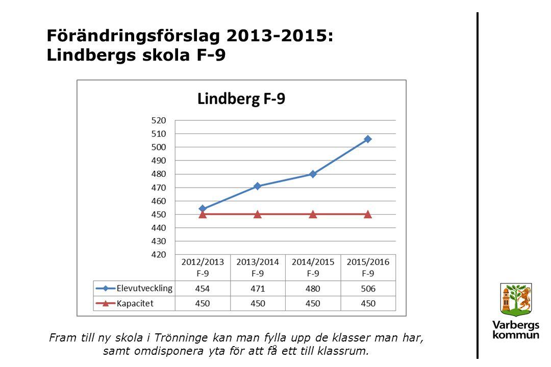 Förändringsförslag 2013-2015: Lindbergs skola F-9 Fram till ny skola i Trönninge kan man fylla upp de klasser man har, samt omdisponera yta för att få ett till klassrum.