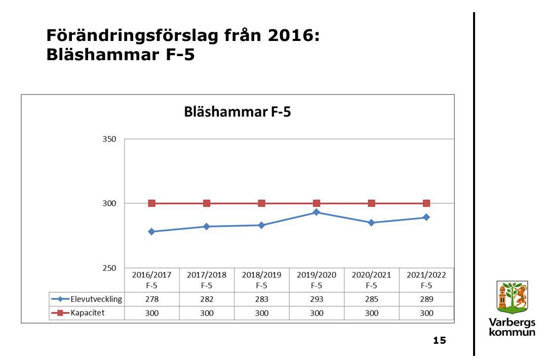 Förändringsförslag från 2016: Bläshammar F-5 15