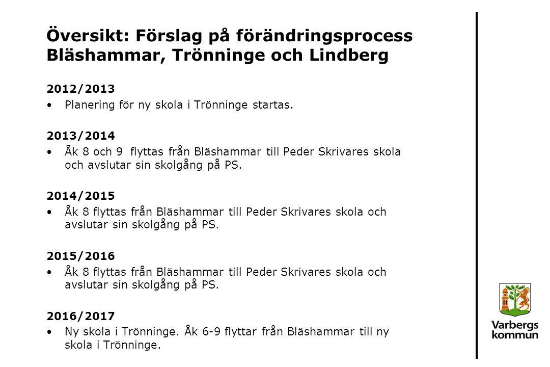 Översikt: Förslag på förändringsprocess Bläshammar, Trönninge och Lindberg 2012/2013 Planering för ny skola i Trönninge startas. 2013/2014 Åk 8 och 9