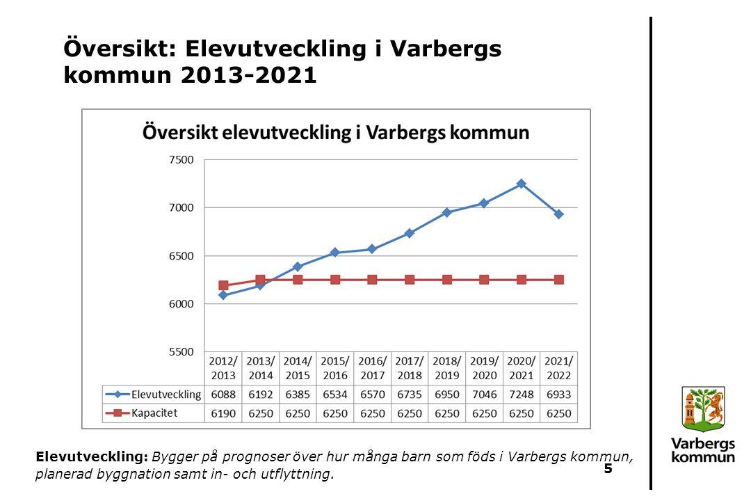 Översikt: Elevutveckling i Varbergs kommun 2013-2021 Elevutveckling: Bygger på prognoser över hur många barn som föds i Varbergs kommun, planerad bygg