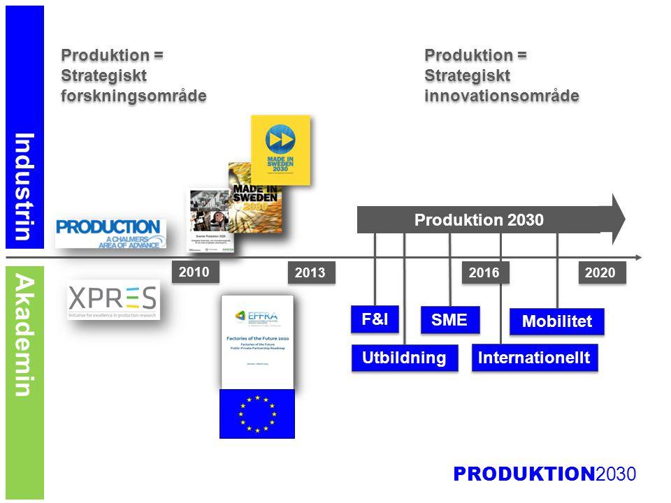 PRODUKTION 2030 Programkontor: Ledning, styrning och kommunikation Instrument och styrkeområden SME Utbildning Mobilitet Internationalisering Forsknings- och innovationsprojekt 1.