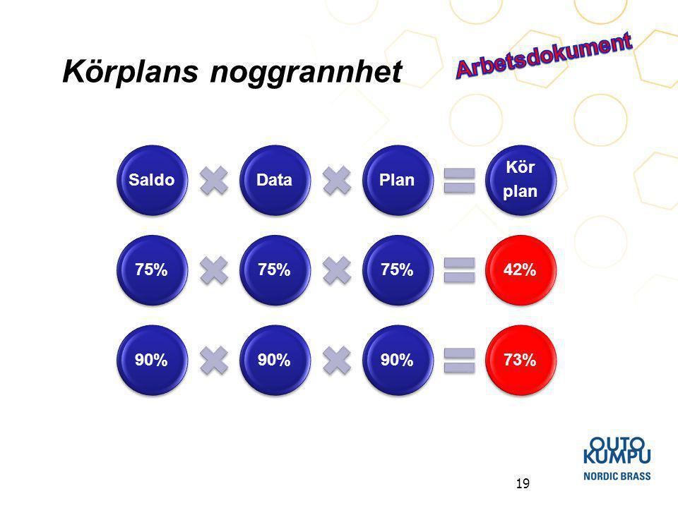 19 Körplans noggrannhet SaldoDataPlan Kör plan 75% 42%90% 73%