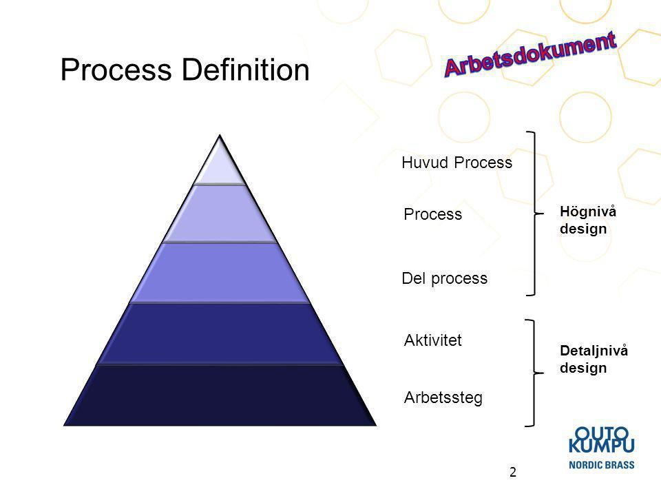 2 Process Definition Huvud Process Process Del process Aktivitet Arbetssteg Högnivå design Detaljnivå design