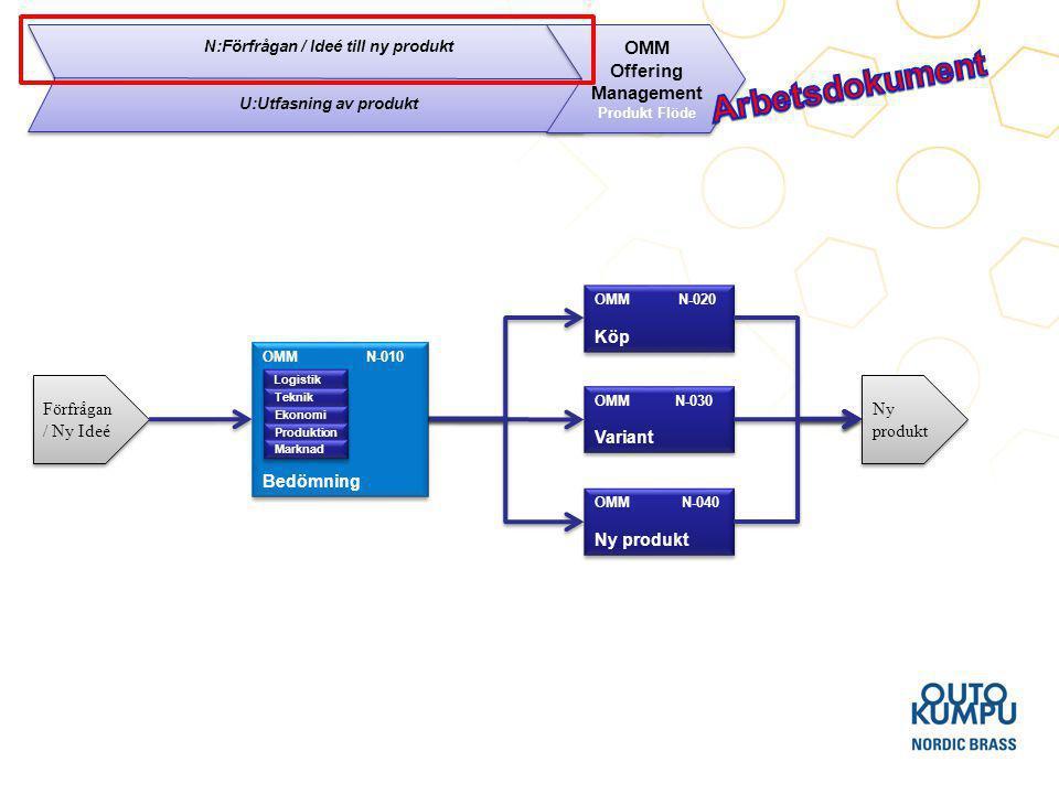 10 N:Förfrågan / Ideé till ny produkt Krav på AS Stödja bedömnings processen Stödja förkalkyl Frågor till Lawson Hur kan man utnyttja Fantom operationer vid konfigurering av artiklar