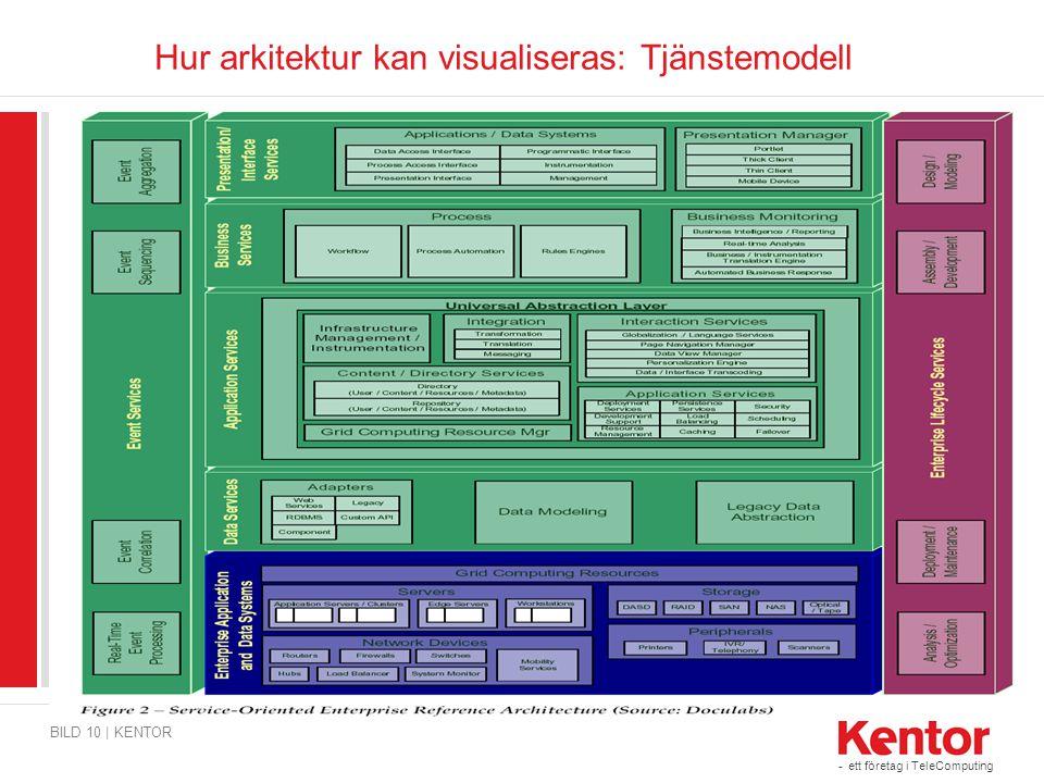 - ett företag i TeleComputing BILD 10 | KENTOR Hur arkitektur kan visualiseras: Tjänstemodell