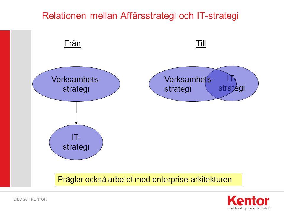- ett företag i TeleComputing Relationen mellan Affärsstrategi och IT-strategi BILD 20 | KENTOR Verksamhets- strategi IT- strategi Verksamhets- strate