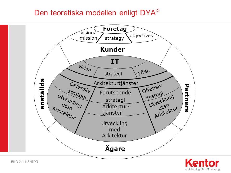- ett företag i TeleComputing Den teoretiska modellen enligt DYA © BILD 24 | KENTOR Företag strategy vision/ mission Kunder Partners anställda IT Utve