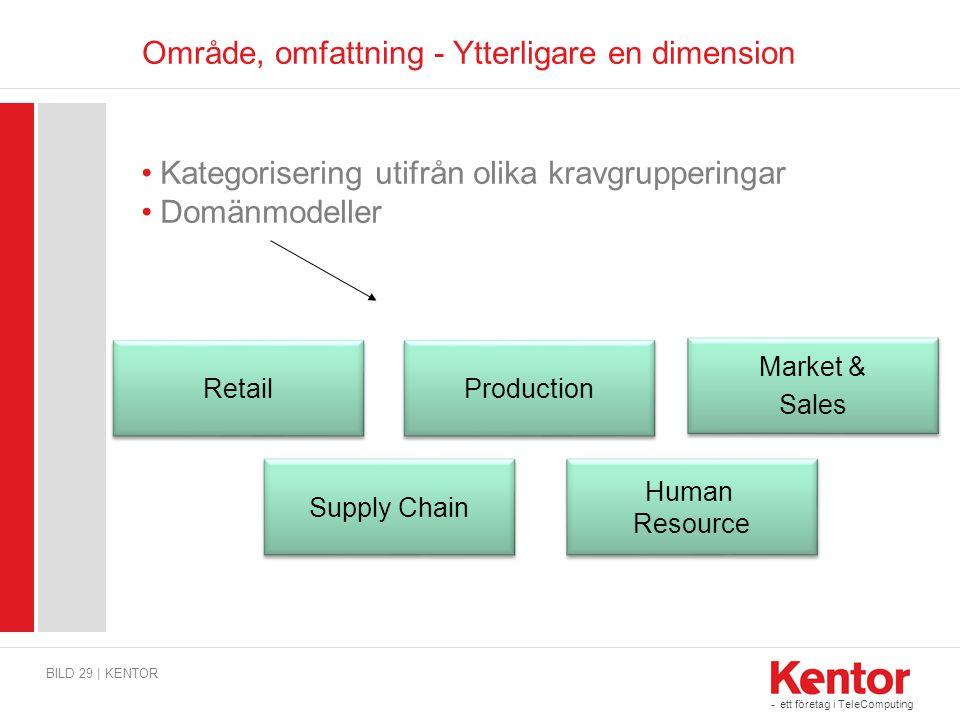 - ett företag i TeleComputing Område, omfattning - Ytterligare en dimension BILD 29 | KENTOR Retail Production Supply Chain Human Resource Market & Sa