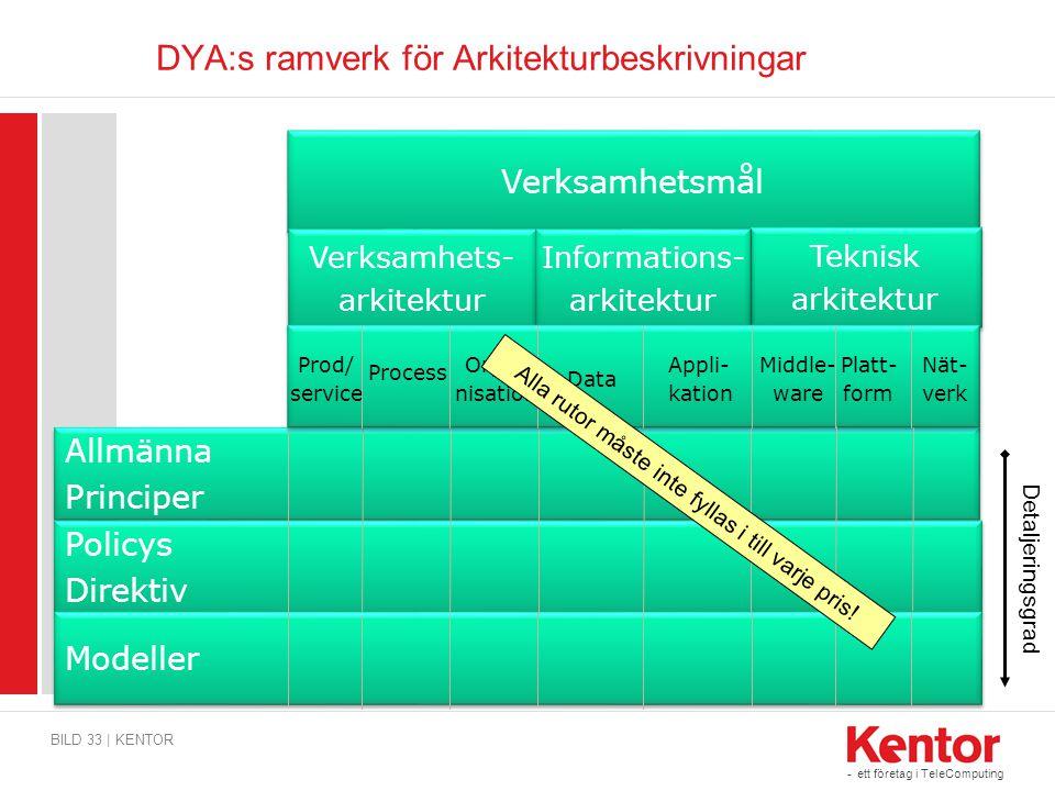 - ett företag i TeleComputing DYA:s ramverk för Arkitekturbeskrivningar BILD 33 | KENTOR Verksamhetsmål Verksamhets- arkitektur Verksamhets- arkitektu