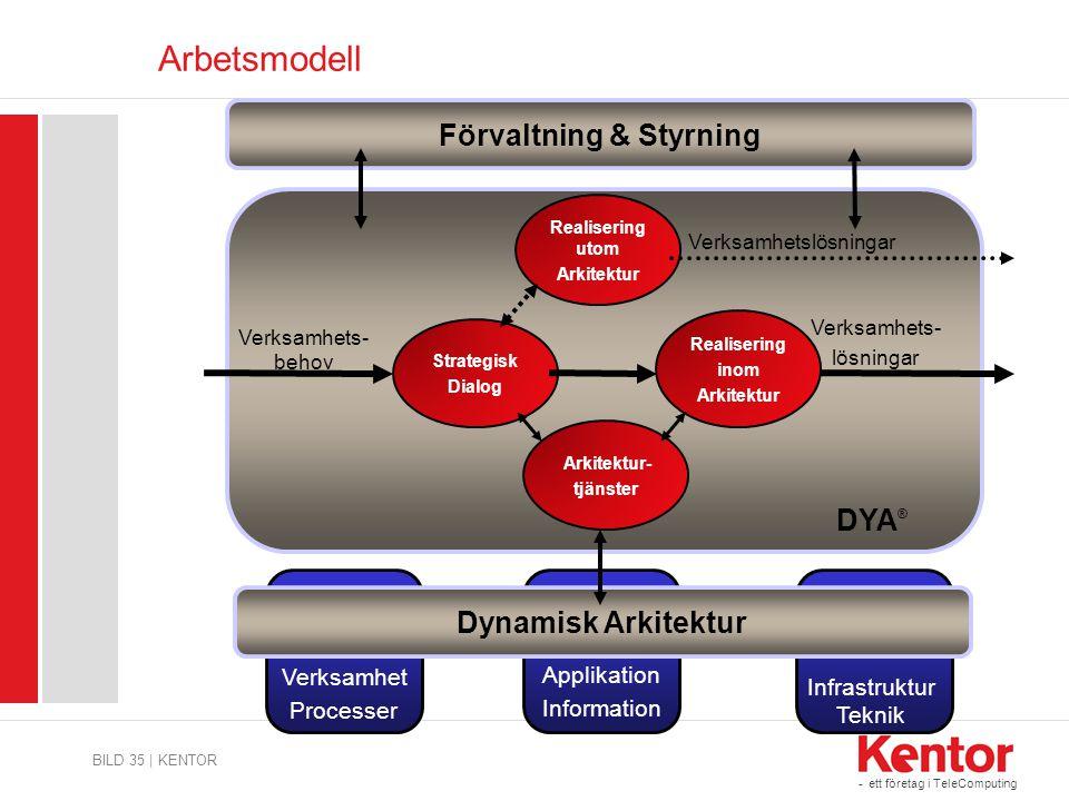 - ett företag i TeleComputing Arbetsmodell BILD 35 | KENTOR DYA ® Strategisk Dialog Verksamhets- behov Realisering inom Arkitektur Verksamhets- lösnin