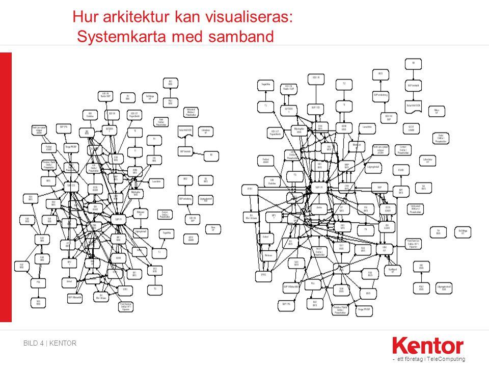 - ett företag i TeleComputing Hur arkitektur kan visualiseras: Systemkarta med samband BILD 4 | KENTOR