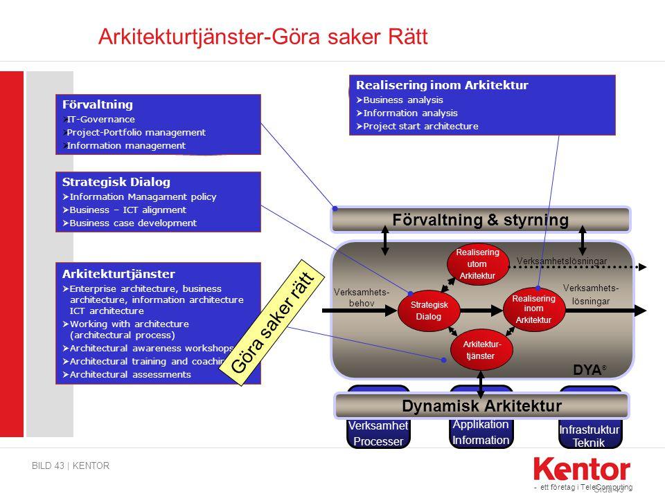 - ett företag i TeleComputing Arkitekturtjänster-Göra saker Rätt BILD 43 | KENTOR Sida 43 DYA ® Strategisk Dialog Verksamhets- behov Realisering inom
