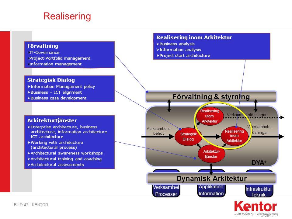 - ett företag i TeleComputing Realisering BILD 47 | KENTOR Sida 47 DYA ® Strategisk Dialog Verksamhets- behov Realisering inom Arkitektur Verksamhets-