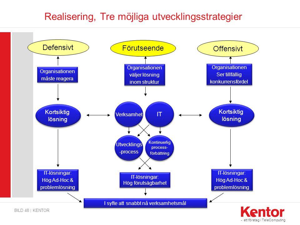 - ett företag i TeleComputing Realisering, Tre möjliga utvecklingsstrategier BILD 48 | KENTOR Defensivt Förutseende Offensivt Organisationen måste rea