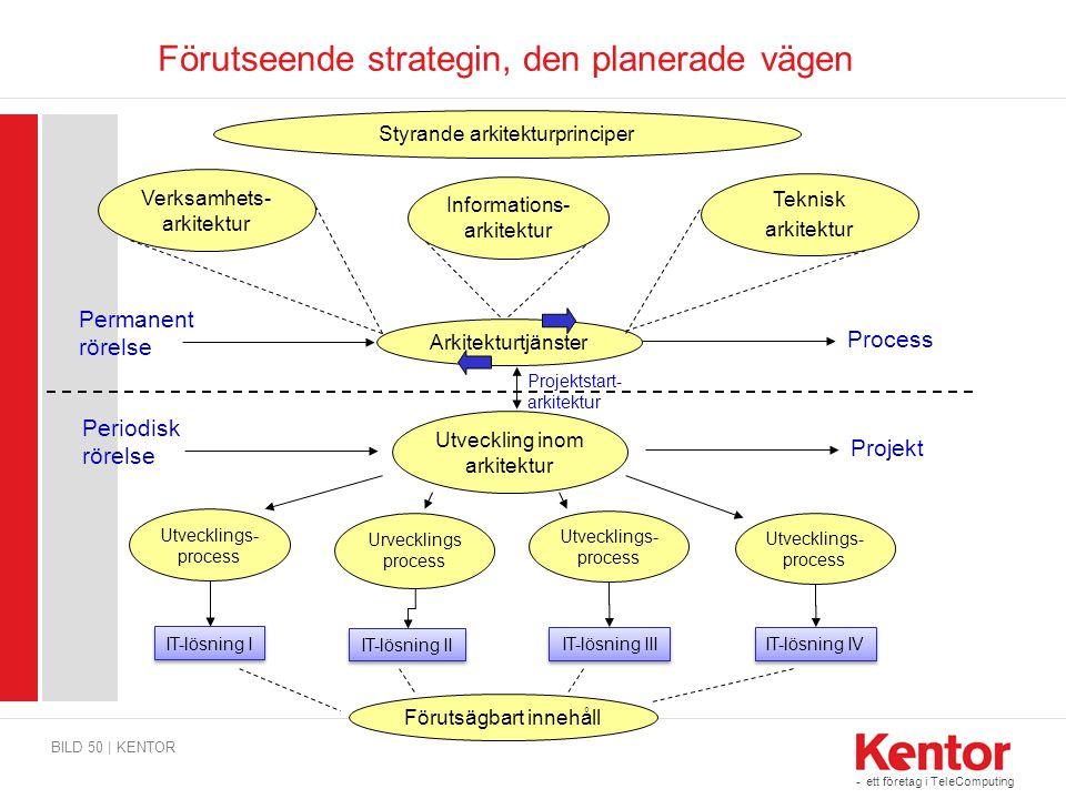 - ett företag i TeleComputing Förutseende strategin, den planerade vägen BILD 50 | KENTOR Verksamhets- arkitektur Teknisk arkitektur Arkitekturtjänste