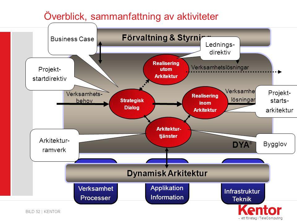 - ett företag i TeleComputing Överblick, sammanfattning av aktiviteter BILD 52 | KENTOR DYA ® Strategisk Dialog Verksamhets- behov Realisering inom Ar