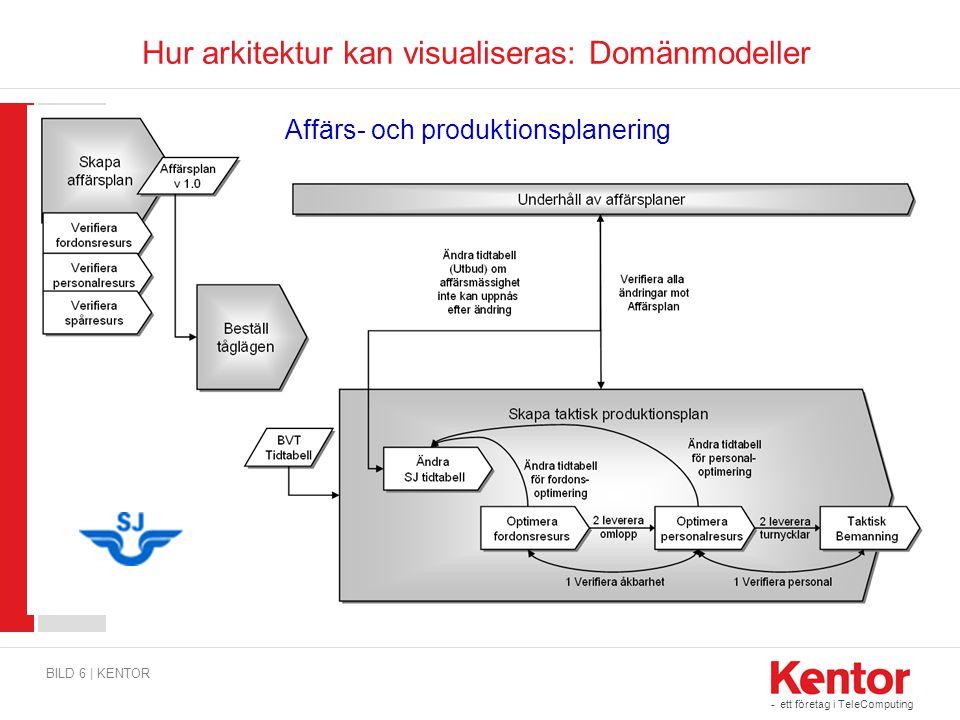 - ett företag i TeleComputing Hur arkitektur kan visualiseras: Domänmodeller BILD 6 | KENTOR Affärs- och produktionsplanering