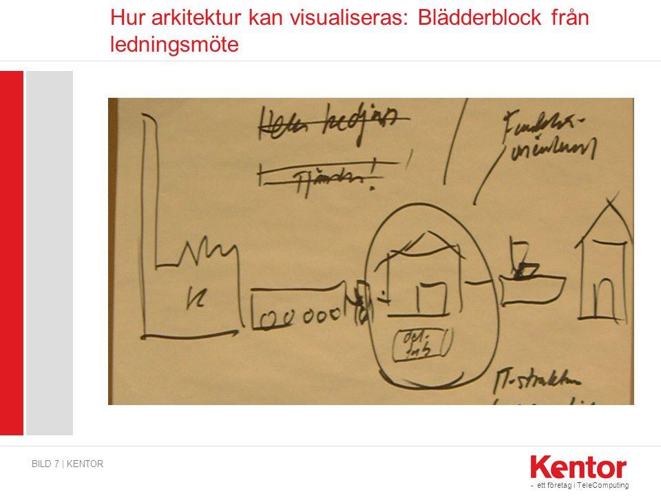 - ett företag i TeleComputing Hur arkitektur kan visualiseras: Blädderblock från ledningsmöte BILD 7 | KENTOR