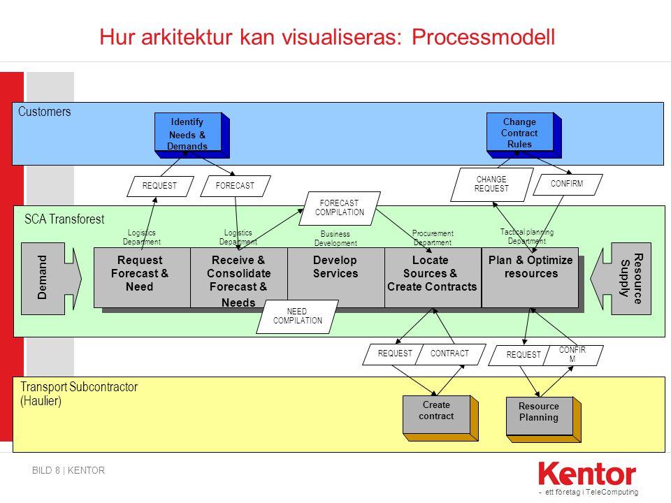 - ett företag i TeleComputing Hur arkitektur kan visualiseras: Processmodell BILD 8 | KENTOR Change Contract Rules Customers Demand Request Forecast &