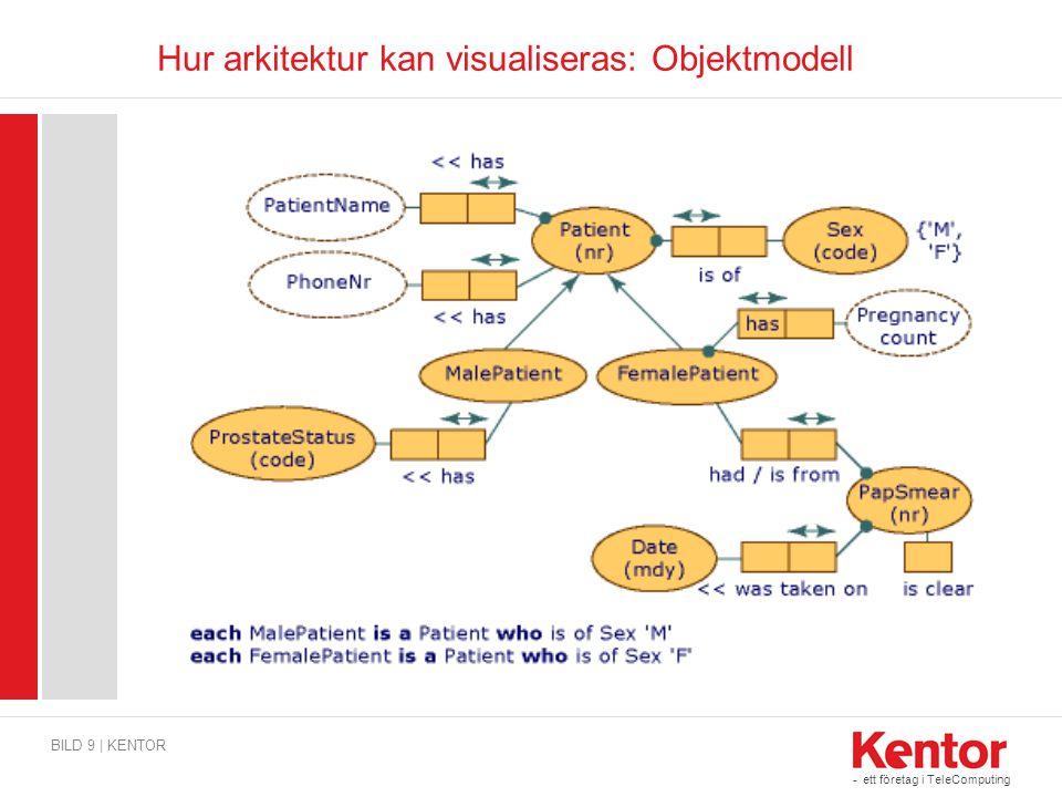 - ett företag i TeleComputing Hur arkitektur kan visualiseras: Objektmodell BILD 9 | KENTOR