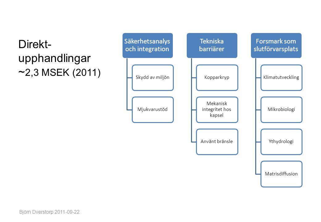 Säkerhetsanaly s och integration Skydd av miljönMjukvarustöd Tekniska barriärer Kopparkryp Mekanisk integritet hos kapsel Använt bränsle Forsmark som slutförvarsplats Klimatutveckling MikrobiologiYthydrologiMatrisdiffusion Björn Dverstorp 2011-09-22 Direkt- upphandlingar ~ 2,3 MSEK (2011)