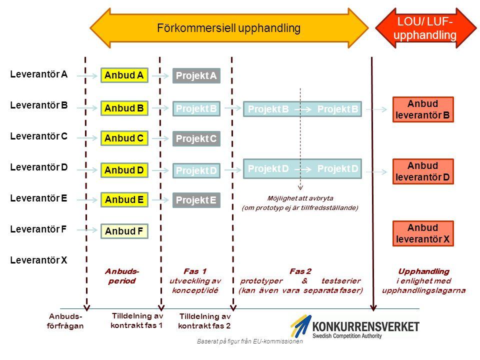 Innovationspartnerskap Nytt förfarande - implementeras i svensk lagstiftning 2016.