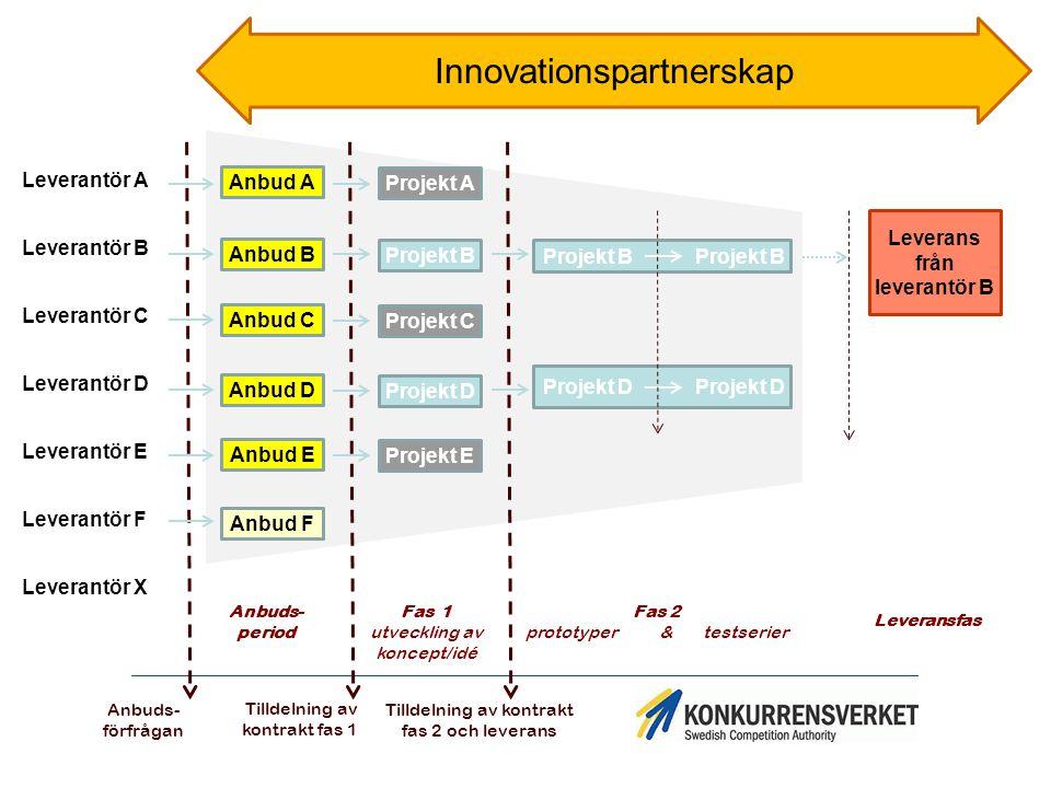 Teknikupphandling Katalytisk upphandling, katalytisk innovationsupphandling Stimulera till att sprida nya lösningar – ej för eget bruk Produkt/tjänst- inkrementellt slag Företag utvecklar produkterna på egen bekostnad (utanför LOU/LUF)