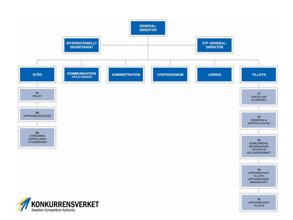 Konkurrensverkets mål för det upphandlingsstödjande arbetet Stärka upphandlingens strategiska betydelse Underlätta för små och medelstora företag att deltaga i upphandling Förebygga korruption och jäv i offentlig upphandling Bidra till hållbar utveckling Uppmuntra innovationsfrämjande upphandling Främja frivillig förbättring av näringslivets och offentliga sektorns miljöarbete (från 1 juli 2014)
