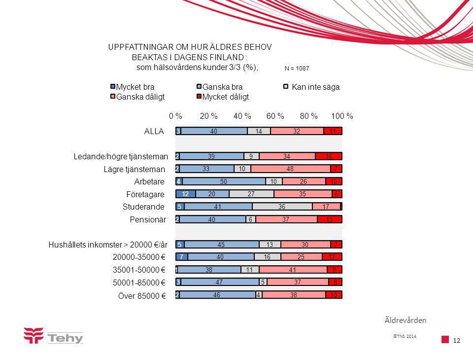 ©TNS 2014 12 Äldrevården 3 2 2 4 12 5 2 5 7 1 3 2 40 39 33 50 20 41 40 45 40 38 47 46 14 9 10 27 36 6 13 16 11 5 4 32 34 48 26 35 17 37 30 25 41 37 38 11 16 7 10 6 1 15 7 12 9 8 10 0 %20 %40 %60 %80 %100 % ALLA Ledande/högre tjänsteman Lägre tjänsteman Arbetare Företagare Studerande Pensionär Hushållets inkomster > 20000 €/år 20000-35000 € 35001-50000 € 50001-85000 €- Över 85000 € UPPFATTNINGAR OM HUR ÄLDRES BEHOV BEAKTAS I DAGENS FINLAND : som hälsovårdens kunder 3/3 (%), N = 1087 Mycket braGanska braKan inte säga Ganska dåligtMycket dåligt