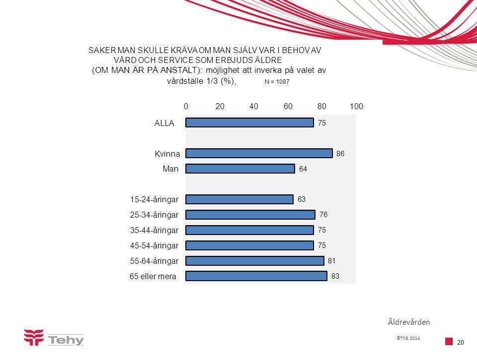 ©TNS 2014 20 Äldrevården 75 86 64 63 76 75 81 83 020406080100 ALLA Kvinna Man 15-24-åringar 25-34-åringar 35-44-åringar 45-54-åringar 55-64-åringar 65 eller mera SAKER MAN SKULLE KRÄVA OM MAN SJÄLV VAR I BEHOV AV VÅRD OCH SERVICE SOM ERBJUDS ÄLDRE (OM MAN ÄR PÅ ANSTALT): möjlighet att inverka på valet av vårdställe 1/3 (%), N = 1087