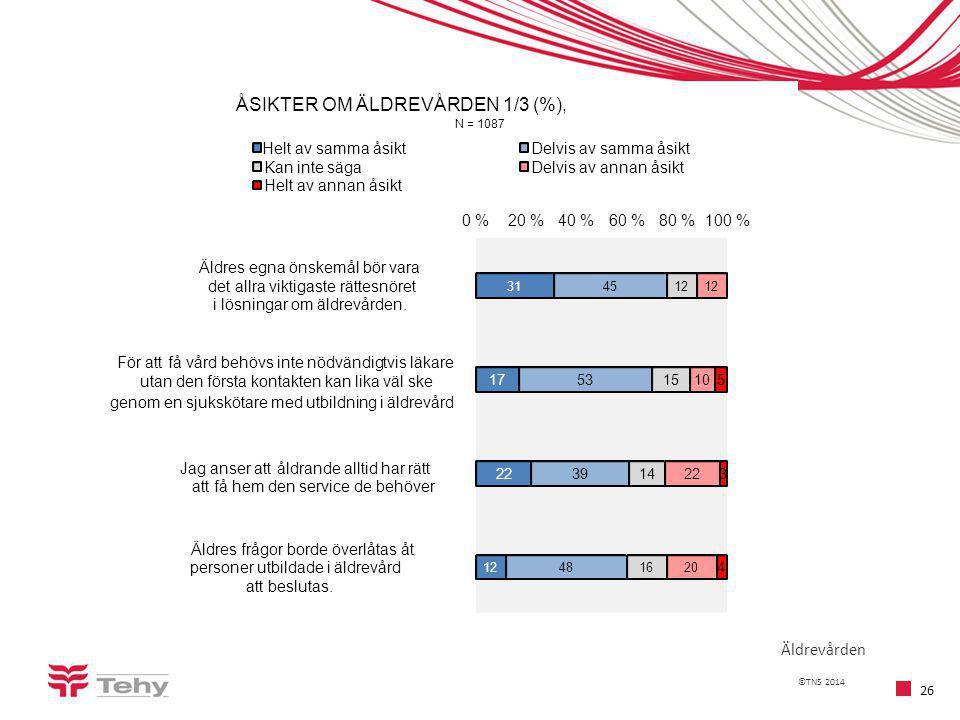 ©TNS 2014 26 Äldrevården 31 17 22 12 45 53 39 48 12 15 14 16 12 10 22 20 5 3 4 0 %20 %40 %60 %80 %100 % Äldres egna önskemål bör vara det allra viktigaste rättesnöret i lösningar om äldrevården.