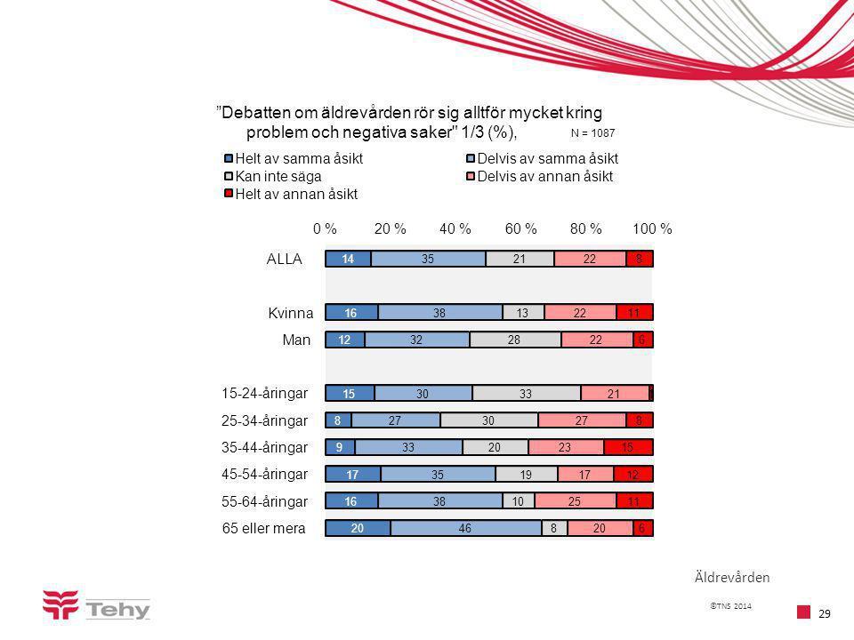 ©TNS 2014 29 Äldrevården 14 16 12 15 8 9 17 16 20 35 38 32 30 27 33 35 38 46 21 13 28 33 30 20 19 10 8 22 21 27 23 17 25 20 8 11 6 1 8 15 12 11 6 0 %20 %40 %60 %80 %100 % ALLA Kvinna Man 15-24-åringar 25-34-åringar 35-44-åringar 45-54-åringar 55-64-åringar 65 eller mera Debatten om äldrevården rör sig alltför mycket kring problem och negativa saker 1/3 (%), N = 1087 Helt av samma åsiktDelvis av samma åsikt Kan inte sägaDelvis av annan åsikt Helt av annan åsikt