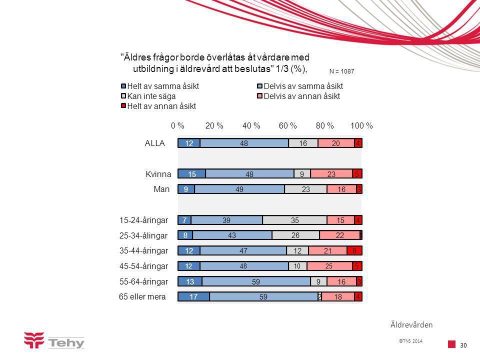 ©TNS 2014 30 Äldrevården 12 15 9 7 8 12 13 17 48 49 39 43 47 48 59 16 9 23 35 26 12 10 9 2 20 23 16 15 22 21 25 16 18 4 5 3 4 1 8 5 3 4 0 %20 %40 %60 %80 %100 % ALLA Kvinna Man 15-24-åringar 25-34-ålingar 35-44-åringar 45-54-åringar 55-64-åringar 65 eller mera Äldres frågor borde överlåtas åt vårdare med utbildning i äldrevård att beslutas 1/3 (%), N = 1087 Helt av samma åsiktDelvis av samma åsikt Kan inte sägaDelvis av annan åsikt Helt av annan åsikt