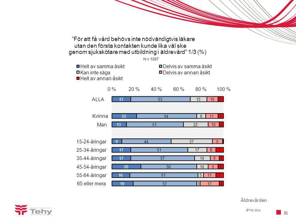 ©TNS 2014 31 Äldrevården 17 22 13 9 17 26 16 19 53 54 51 44 51 57 50 61 57 15 8 22 37 17 14 10 5 3 11 10 9 8 8 9 11 17 5 5 4 1 7 4 5 7 4 0 %20 %40 %60 %80 %100 % ALLA Kvinna Man 15-24-åringar 25-34-åringar 35-44-åringar 45-54-åringar 55-64-åringar 65 eller mera För att få vård behövs inte nödvändigtvis läkare utan den första kontakten kunde lika väl ske genom sjukskötare med utbildning i äldrevård 1/3 (%) N = 1087 Helt av samma åsiktDelvis av samma åsikt Kan inte sägaDelvis av annan åsikt Helt av annan åsikt