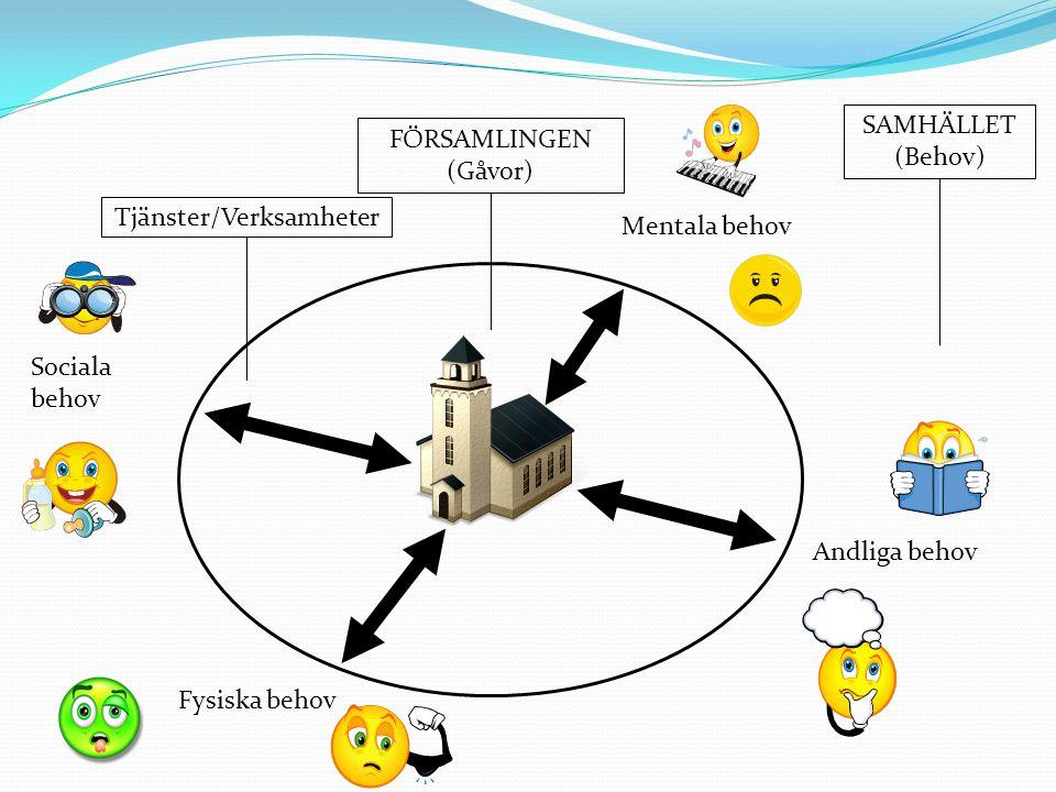 FÖRSAMLINGEN (Gåvor) SAMHÄLLET (Behov) Tjänster/Verksamheter Sociala behov Fysiska behov Andliga behov Mentala behov